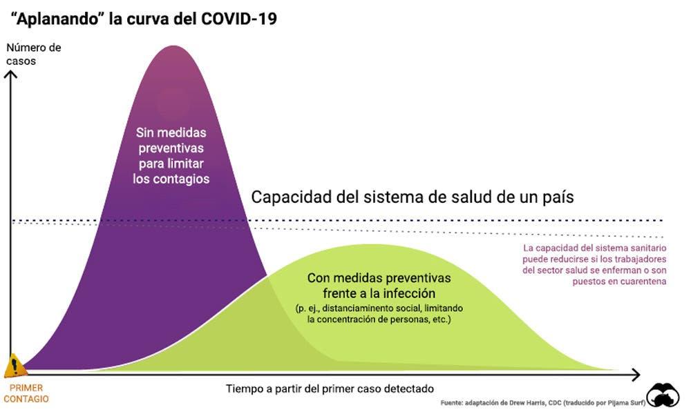 Resultado de imagen para curva de contagio