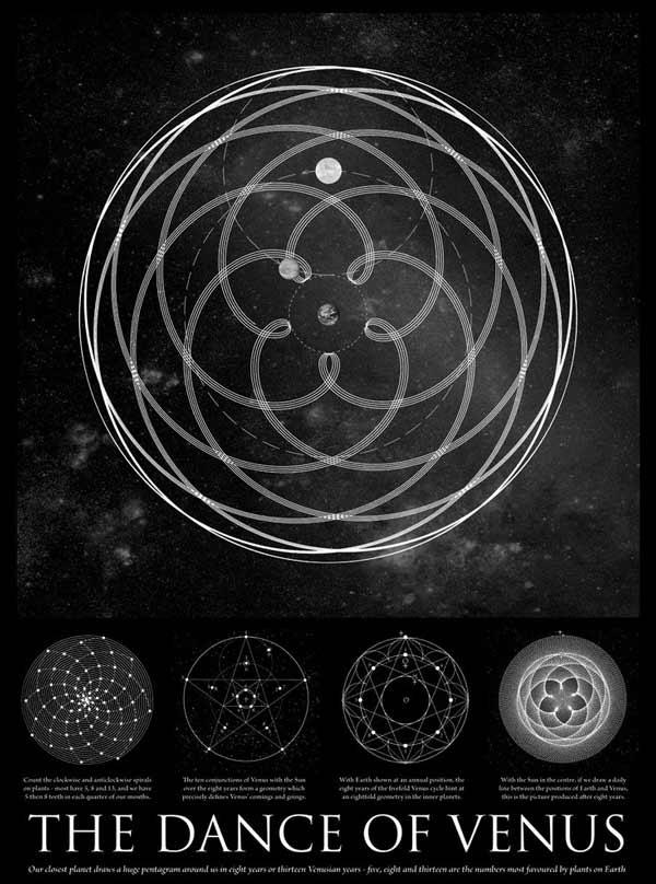 La danza de Venus (ciclo sinódico con la Tierra)
