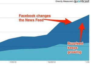 buzzfeed-ceo-heres-why-facebook-isnt-crushing-us